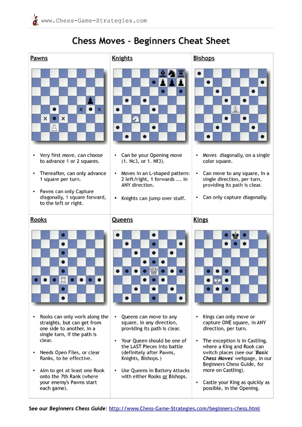 Chess Moves for Beginners Cheat Sheet by Cheatography ...