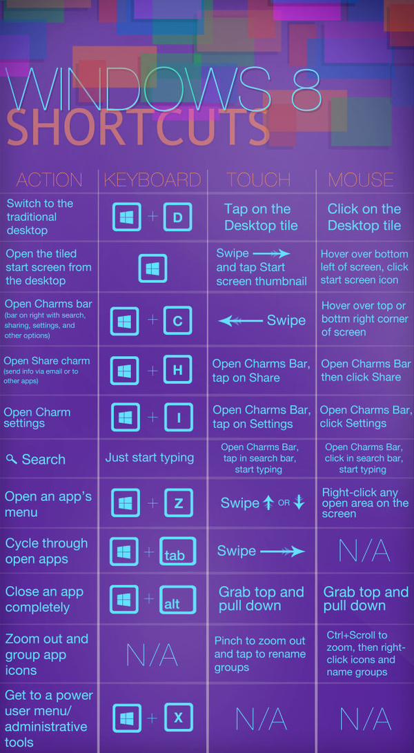 windows 8 shortcuts and tricks cheat sheet by cheatography