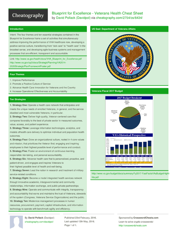Blueprint for excellence veterans health cheat sheet by davidpol blueprint for excellence veterans health cheat sheet by davidpol download free from cheatography cheatography cheat sheets for every occasion malvernweather Images