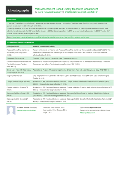 MDS Assessment-Based Quality Measures Cheat Sheet