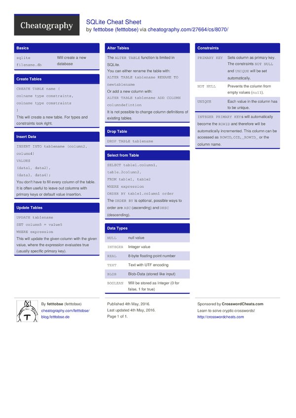 SQLite Cheat Sheet by fetttobse - Download free from Cheatography