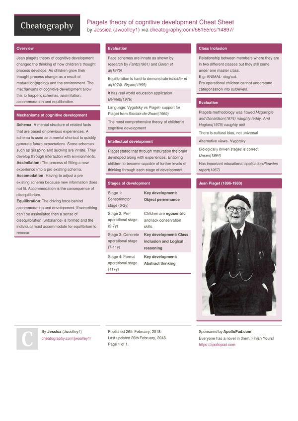 an overview of jean piagets theory of cognitive development Jean piaget (1896-1980) was one  of cognitive-developmental theory piaget's theory satisfies  in its broad view of cognitive development piaget presented both.