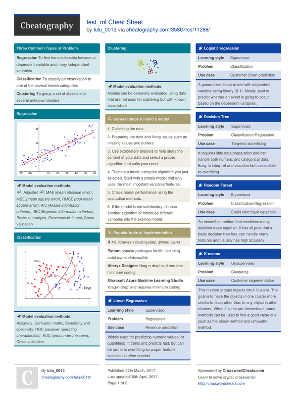 basic math cheat sheet pdf