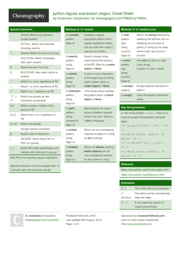 python regular expression (regex) Cheat Sheet by mutanclan