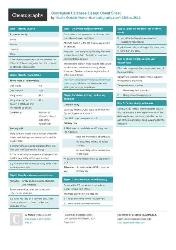 conceptual database design cheat sheet by natalie moore