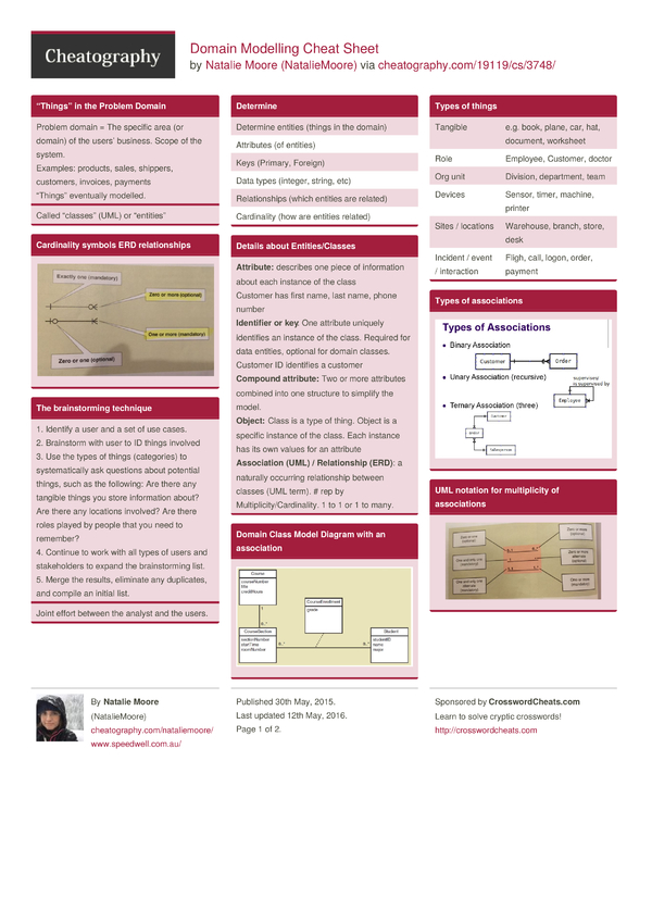 Domain Modelling Cheat Sheet By Nataliemoore - Download Free From Cheatography