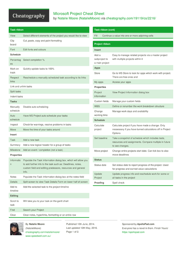 microsoft project cheat sheet by nataliemoore