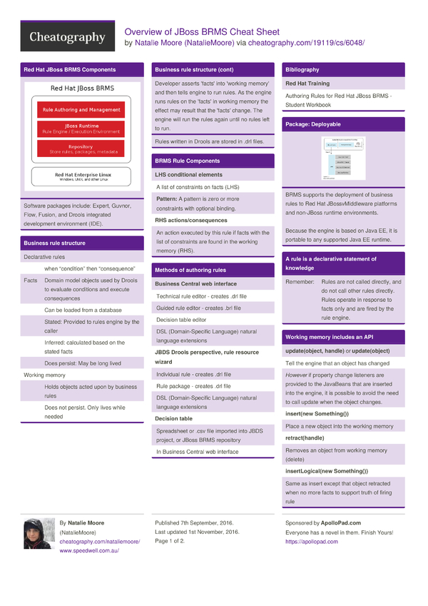 Overview Of Jboss Brms Cheat Sheet By Nataliemoore