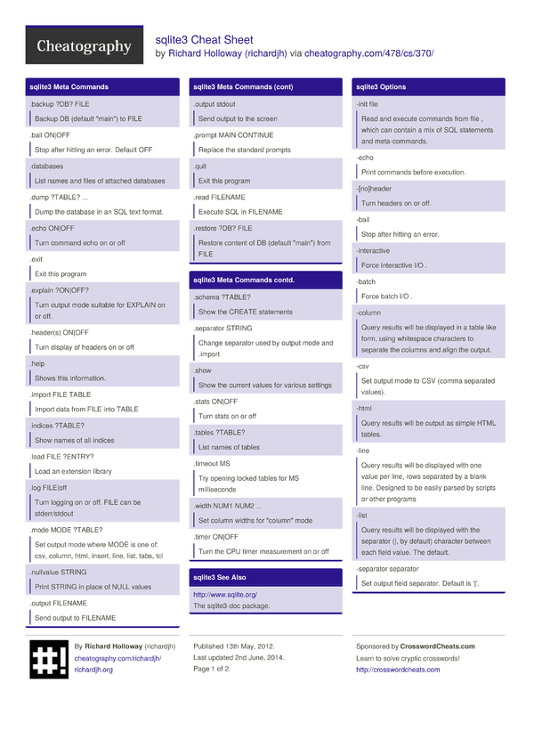 sqlite3 Cheat Sheet by richardjh - Download free from