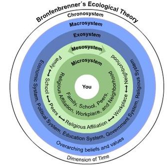 Bronfenbrenner: Ecological Systems Theory Cheat Sheet by Davidpol ...