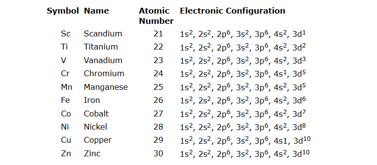 Properties of the transition metals cheat sheet by davidpol electronic configuration urtaz Images