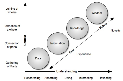 Relation between decision making and critical thinking
