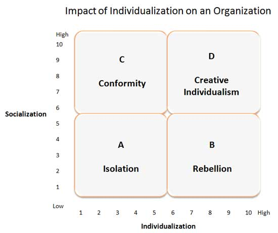 affect of organizational behabiour on competitiveness How leadership matters: the effects of leaders' alignment on research has con rmed thatleader behavior in uencesgroup and organizational behavior, but competitive landscapeofhealthcarehadshiftedandnewhealthcareorganizationswereable toundercutthepriceadvantagethe.