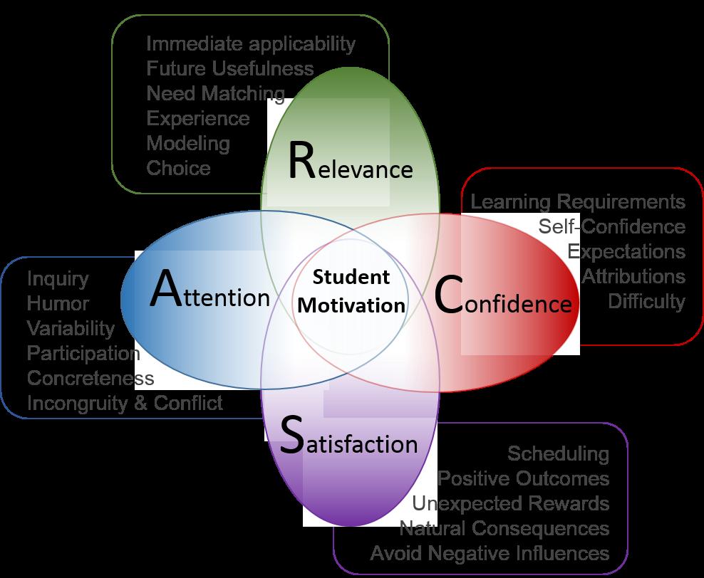 McClelland's Human Motivation Theory