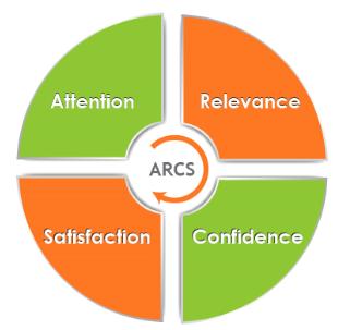 keller arcs model of motivational design cheat sheet by