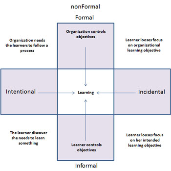 an analysis of the informal and formal training development Improving skills development in the informal sector formal informal formal informal formal • put skills development in the informal sector on the agenda.