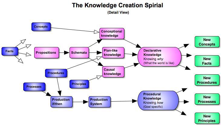 Procedural Knowledge Creation Cheat Sheet By Davidpol Download