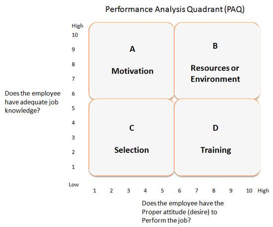 Staff motivation analysis in vodafone