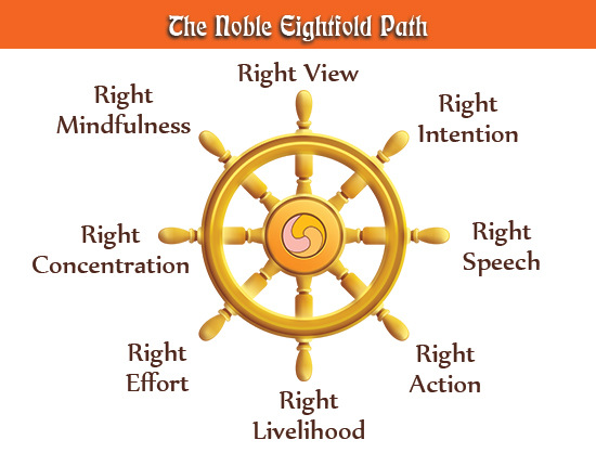 The Noble Eightfold Path Cheat Sheet by Davidpol - Download free ...