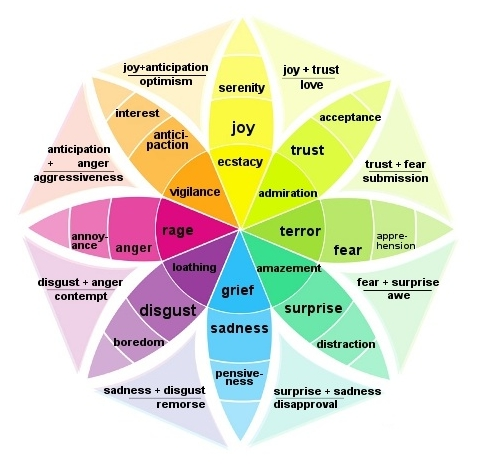 Plutchik 39 s wheel of emotions cheat sheet by davidpol for Feelings and colours