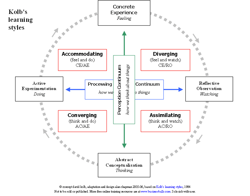applying adult learning theory essay Introduction learning occurs when effective learning systems are in place this chapter provides theory and specific ideas to help nurse.