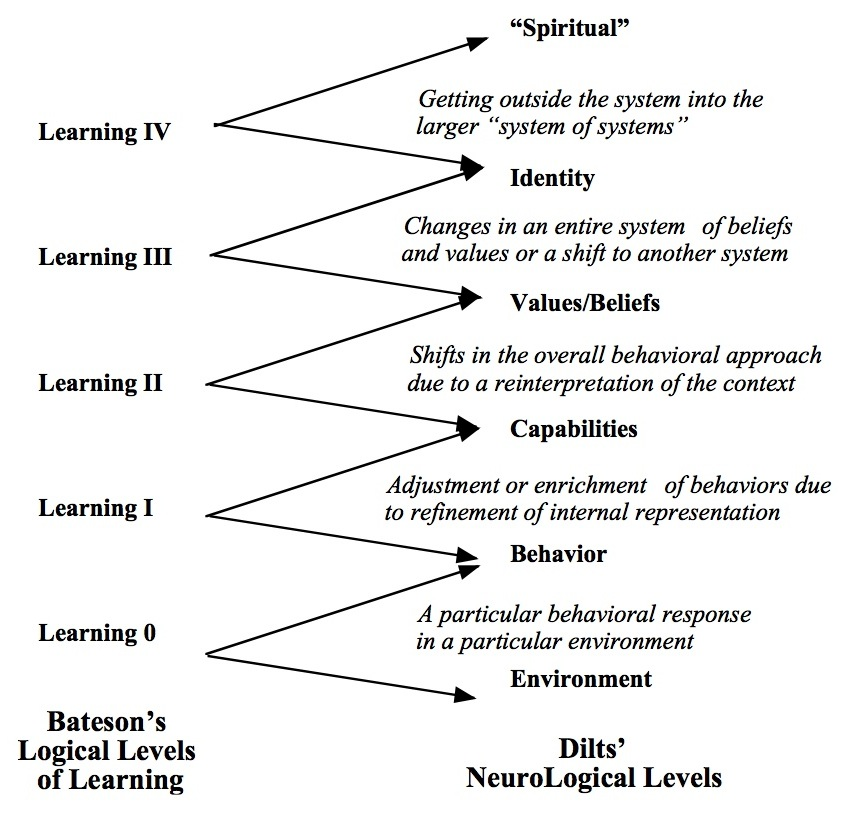 explain the relationship between teaching and learning pdf