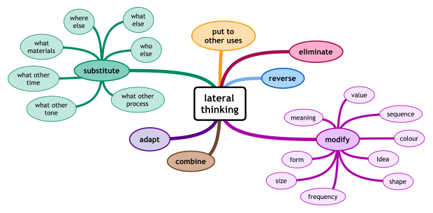 Lateral Thinking Cheat Sheet by Davidpol - Download free from ...