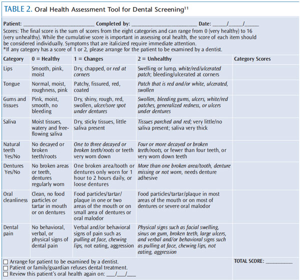 Oral Health Assessment Tool (OHAT) Cheat Sheet by Davidpol ...