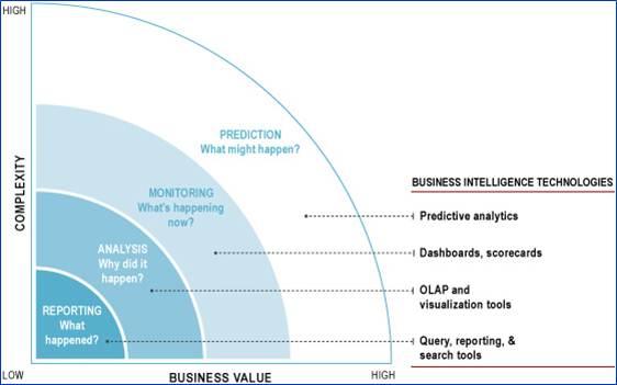 Business Intelligence Technologies Cheat Sheet By Davidpol
