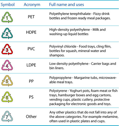 Plastic Recycle Symbols  sc 1 st  Cheatography.com & Plastic Recycle Symbols Cheat Sheet by Davidpol - Download free from ...