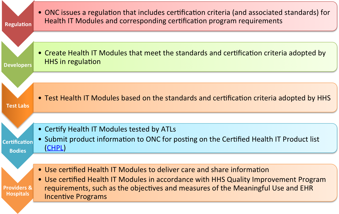 Emr Certification Cheat Sheet By Davidpol Download Free From