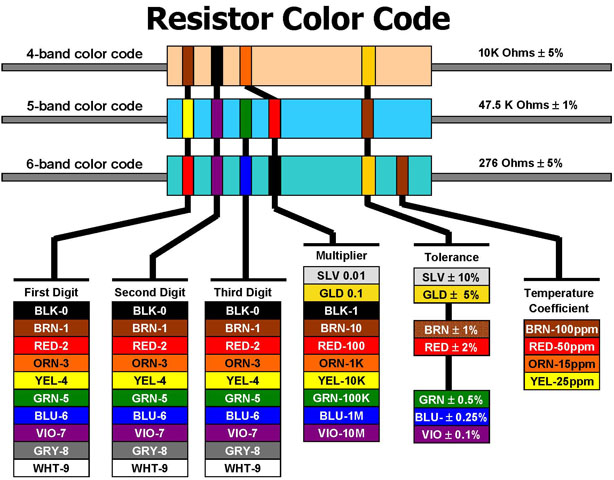 Resistor Color Codes Cheat Sheet By Davidpol Download Free From