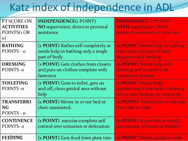 Katz Index of Independence in ADLs Cheat Sheet by Davidpol ...