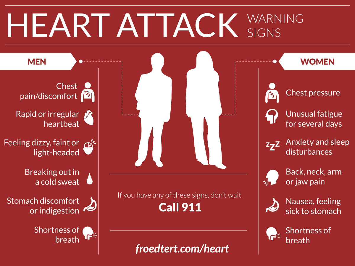 Image result for heart attack warning signs