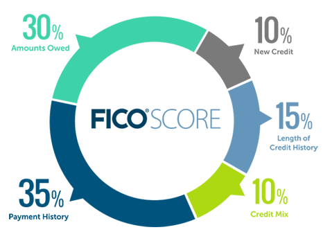 fico scores your credit score cheat sheet by davidpol download free from cheatography. Black Bedroom Furniture Sets. Home Design Ideas