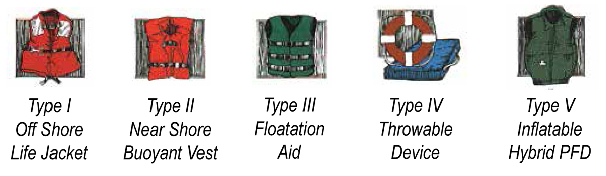 personal flotation device types