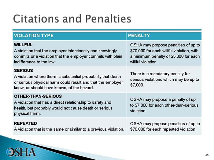 Handling Osha Citations Cheat Sheet By Davidpol Download