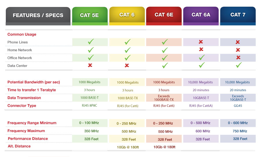 Category Wire Ratings Cat Cheat Sheet By Davidpol