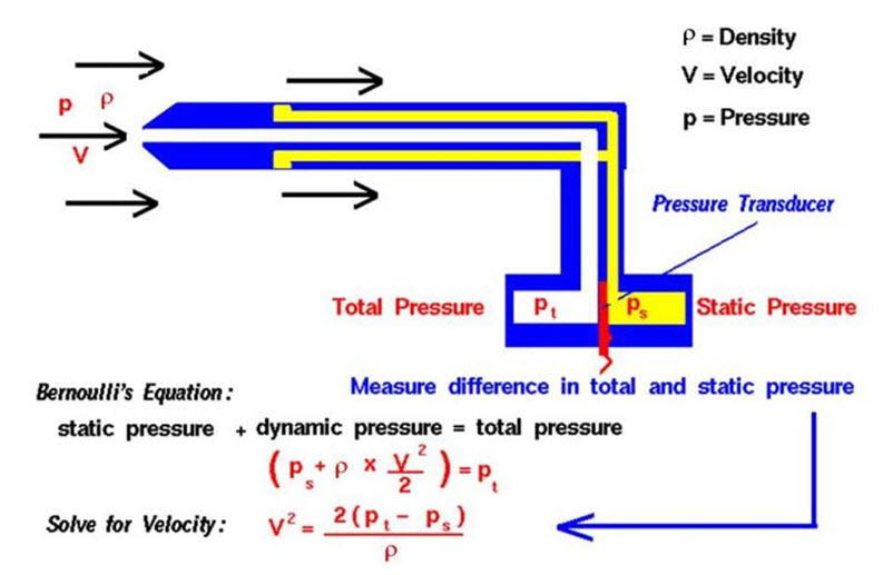Calculate Flow From Pressure Measurement Cheat Sheet By