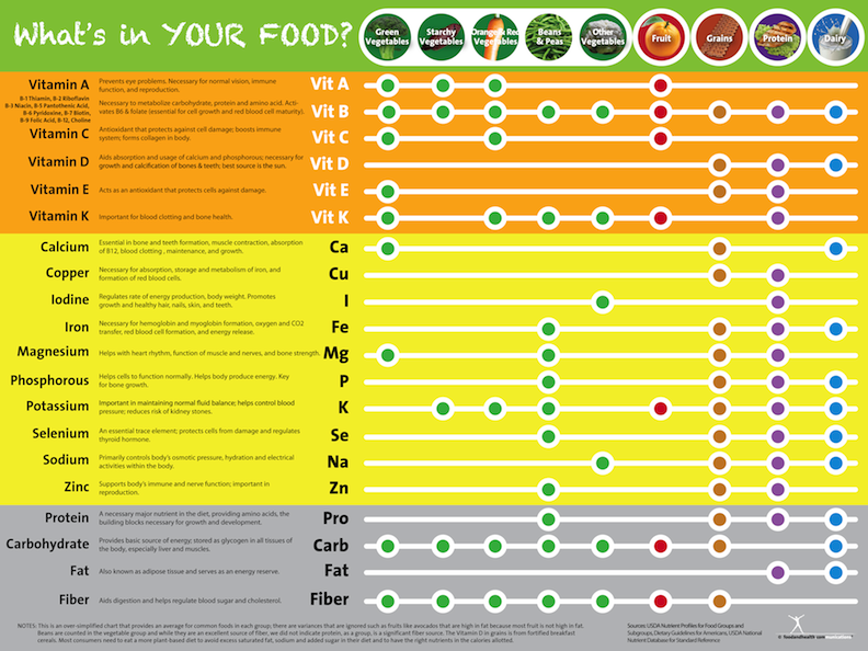 Vitamin and Mineral Supplements Cheat Sheet by Davidpol ...