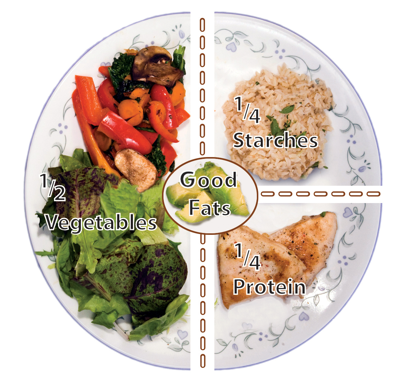 Portion Size Guide - My Food and Family