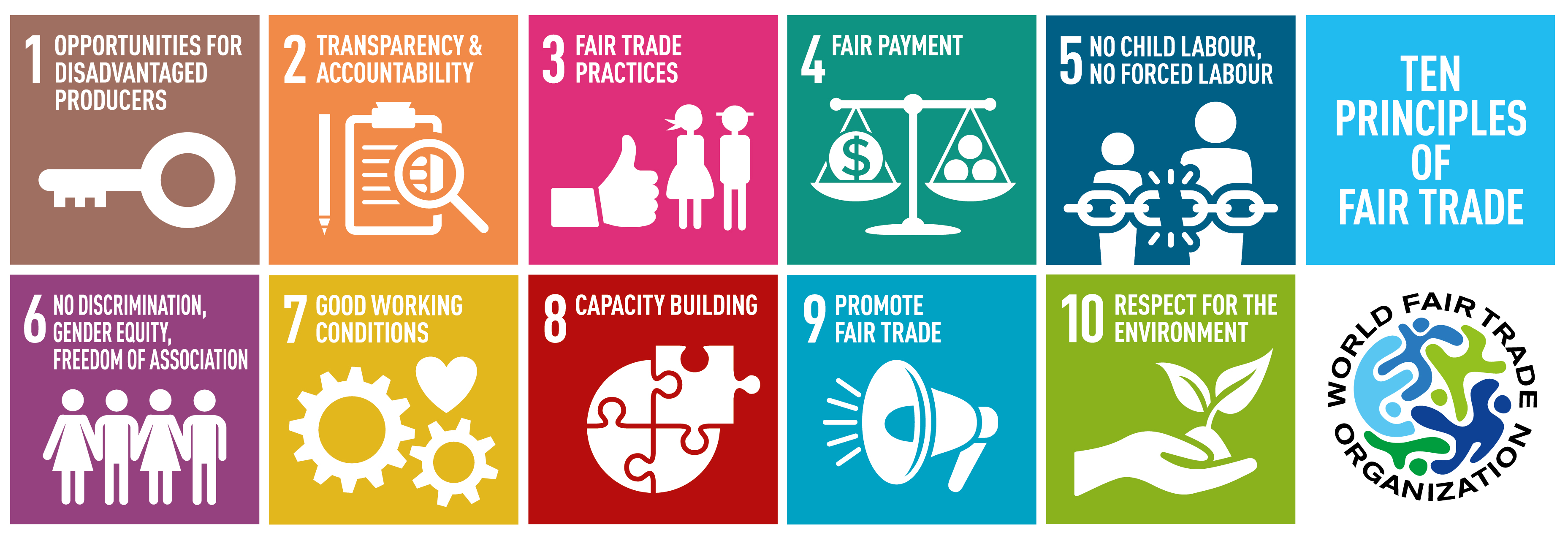 fair trade vs free trade