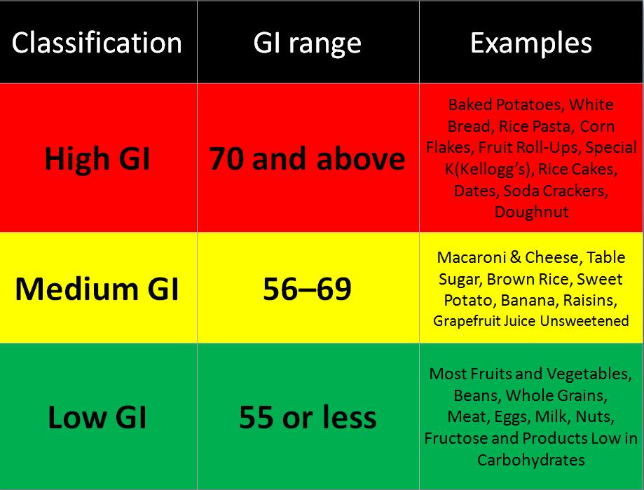 Diet Low Glycemic Vegetables Cheat Sheet By Davidpol