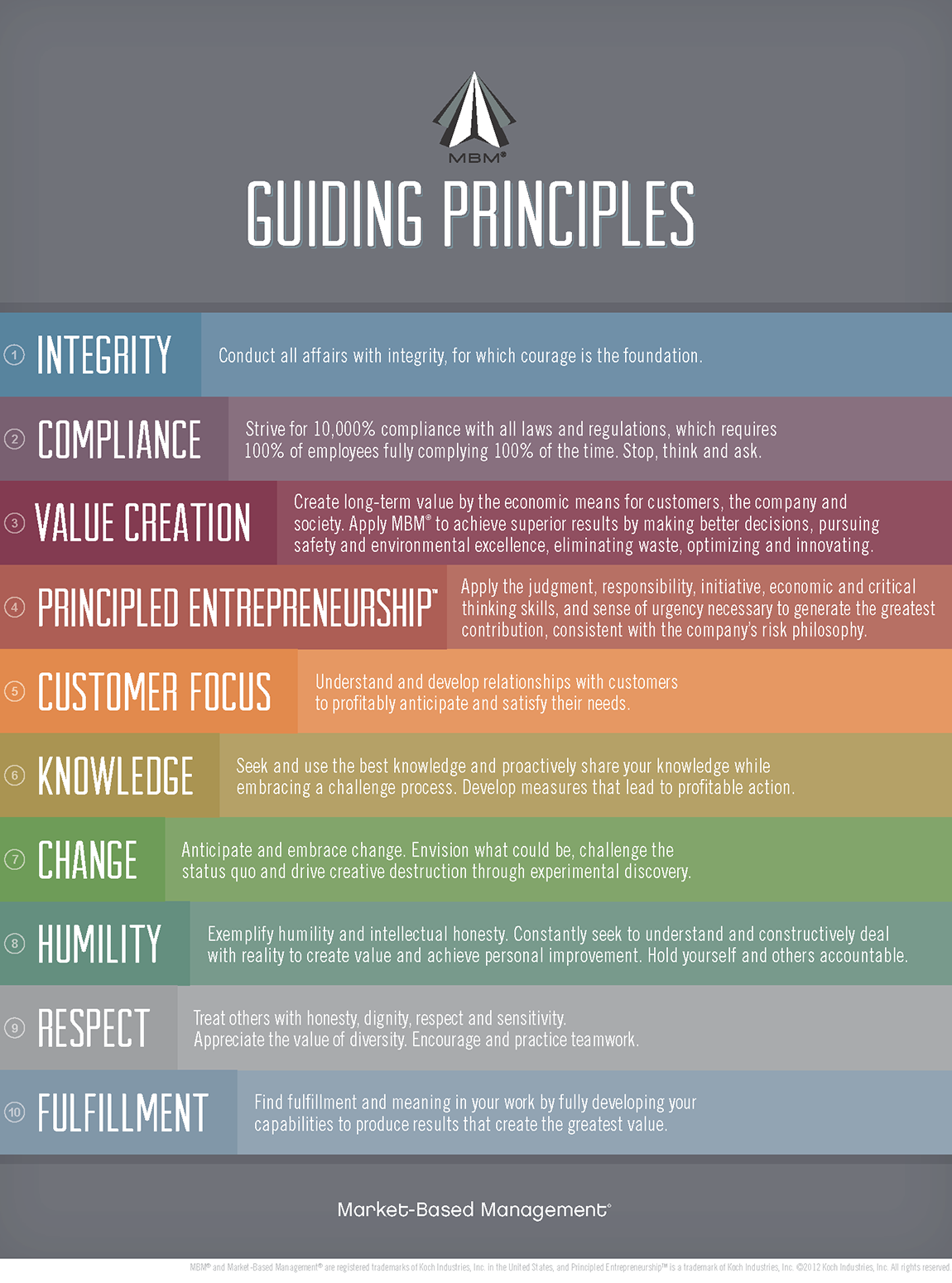 mbm leading principles