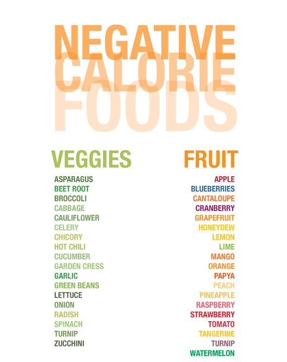 List Of Negative Calorie Foods Cheat Sheet By Davidpol Download