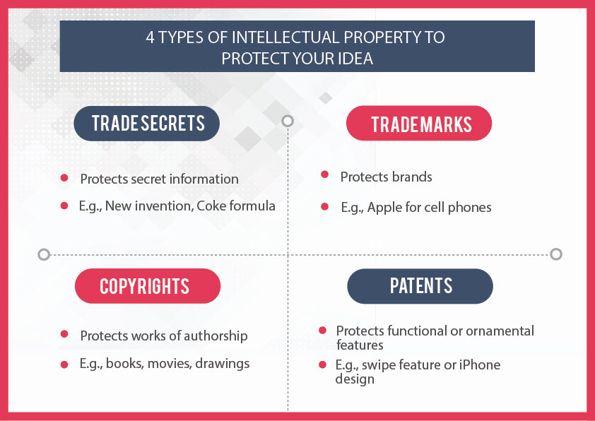 Types Of Intellectual Property Ip Cheat Sheet By