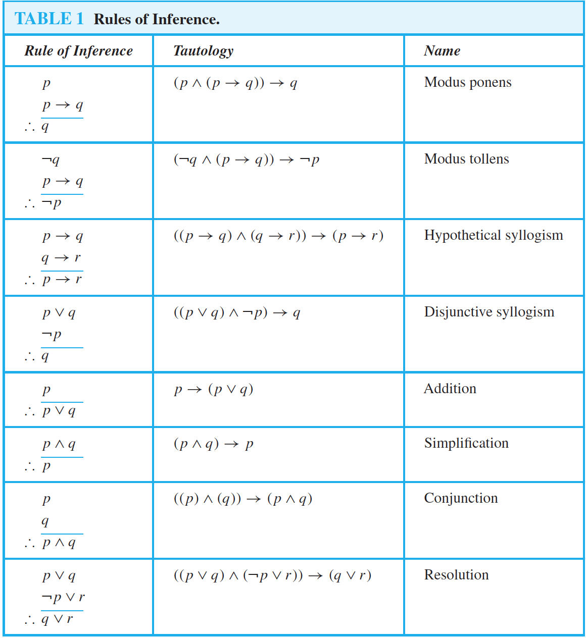 EECS 203 Exam 1 Cheat Sheet by Kalbi - Download free from ...