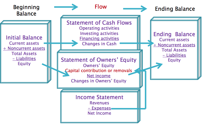 how to create a financial ratio