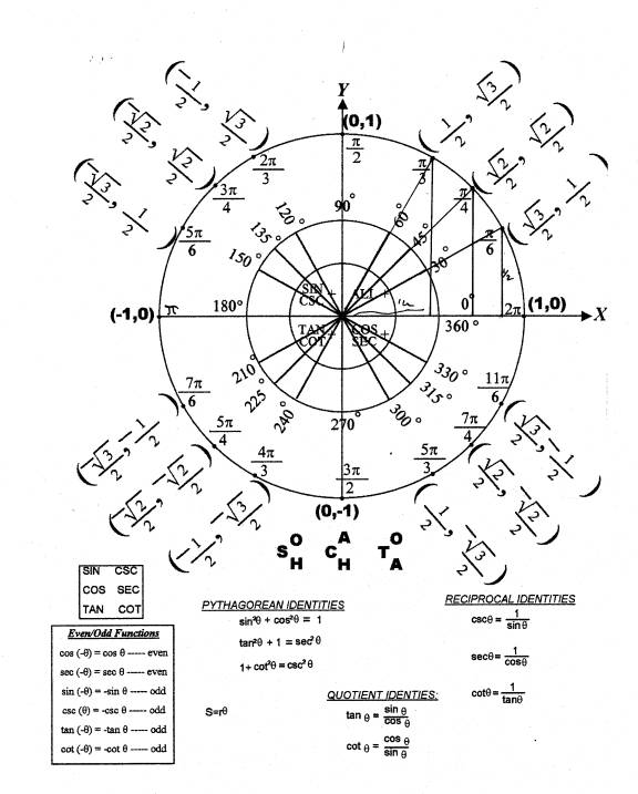 Unit Circle W Tangent Image Gallery - Hcpr