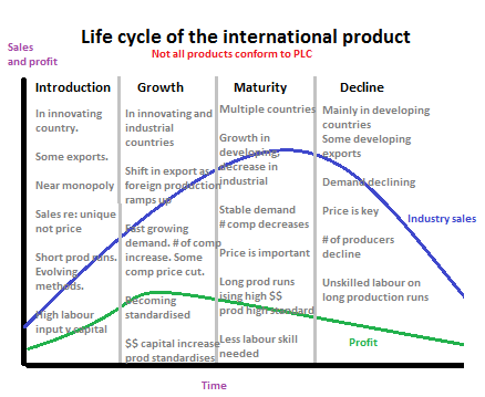 What Is International Product Life Cycle?
